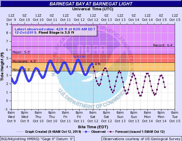 Tide chart for Bernegat Bay