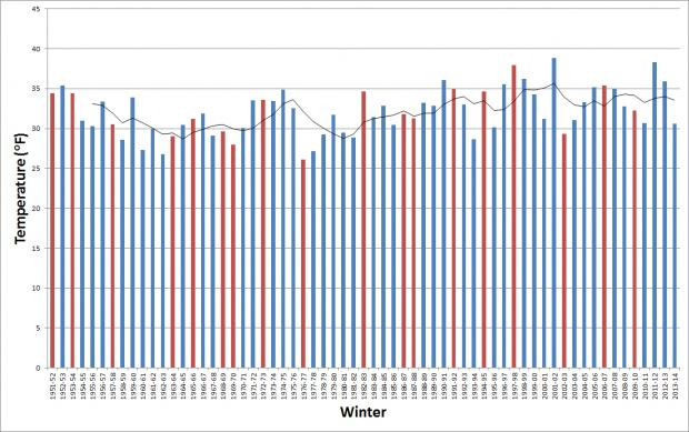 Time series of New Jersey average winter temperatures