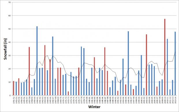 Time series of New Jersey average winter snowfall