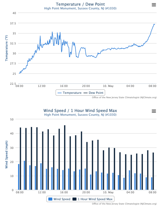May 9th temperature and wind time series from High Point