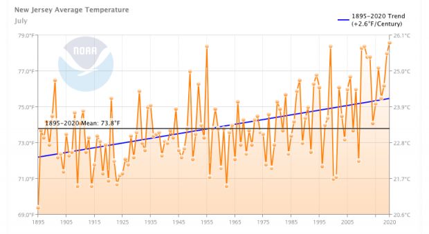 Time series of July average temperatures in NJ from 1895 through 2020