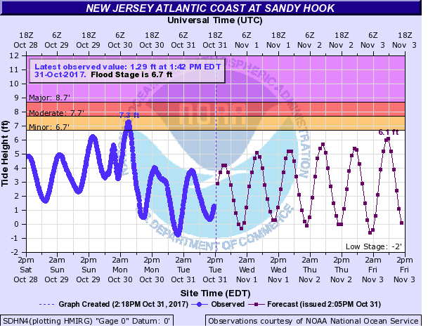 October 28-November 3 tidal time series at Sandy Hook