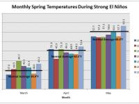 Spring temperature anomalies during past strong El Niños.