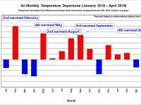 Monthly Temperature Departures, Jan 2018-Apr 2019